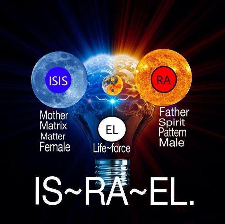 "Did The Name ""Israel"" Come From Isis-Ra-El? [Kemet] – Exit Churchianity"